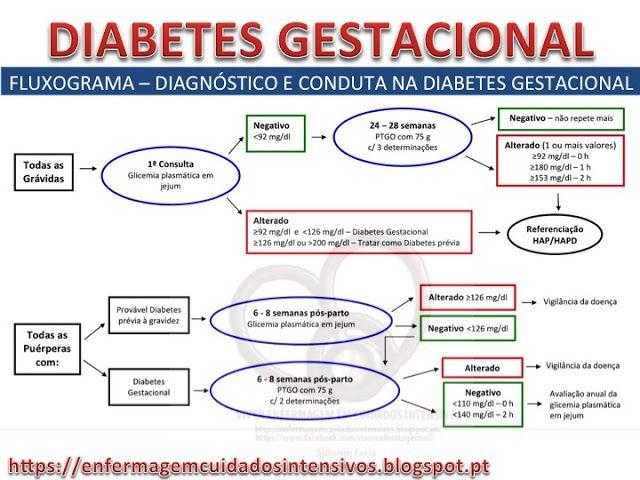 fotos de un feto de 6 semanas de diabetes gestacional