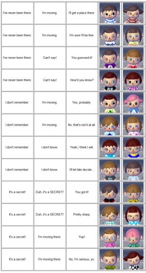 The Start Animal Crossing Hair Guide Animal Crossing Hair Animal Crossing Wild World