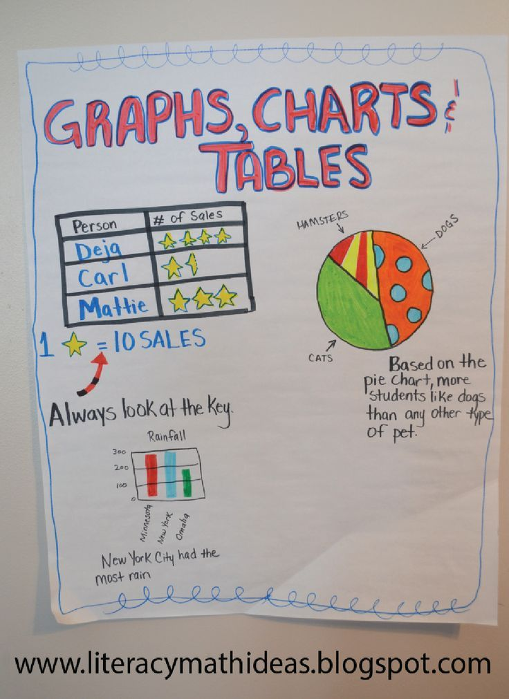 Graphs charts and tables anchor chart anchor charts for math graphs charts and tables anchor chart ccuart Image collections
