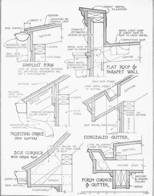 Gutters And Cornices For Frame Walls Arhitectură