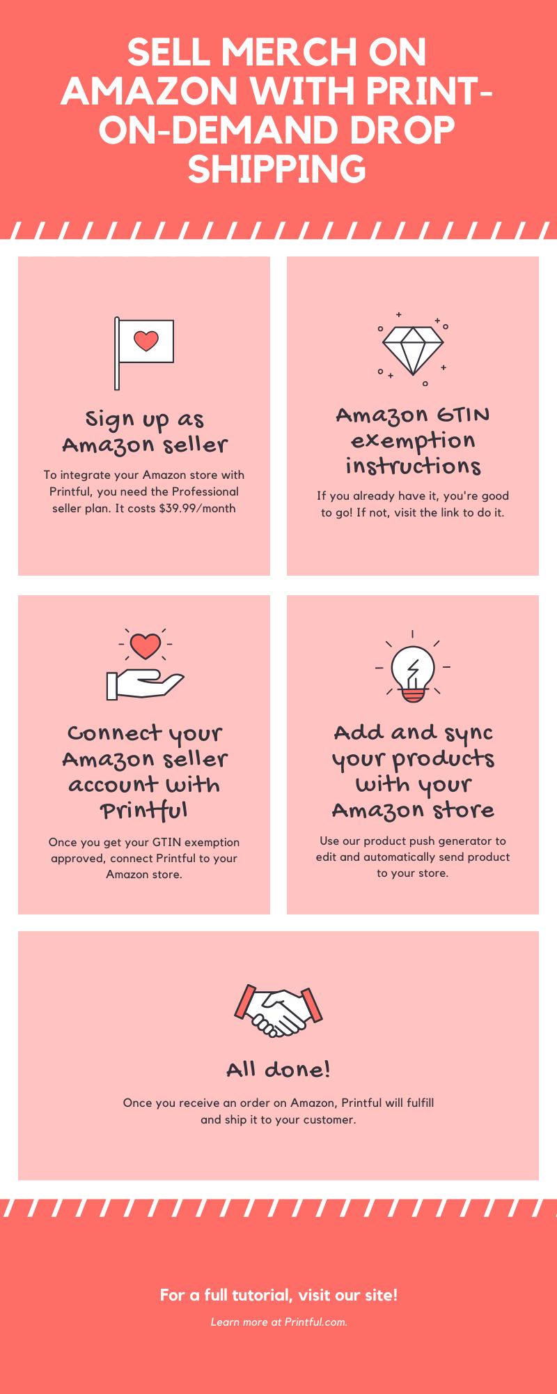 Amazon PrintOnDemand Drop Shipping Integrations