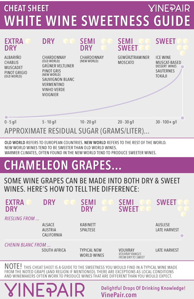 White wine sweetness guide also wines from dry to sweet chart pinterest folly rh