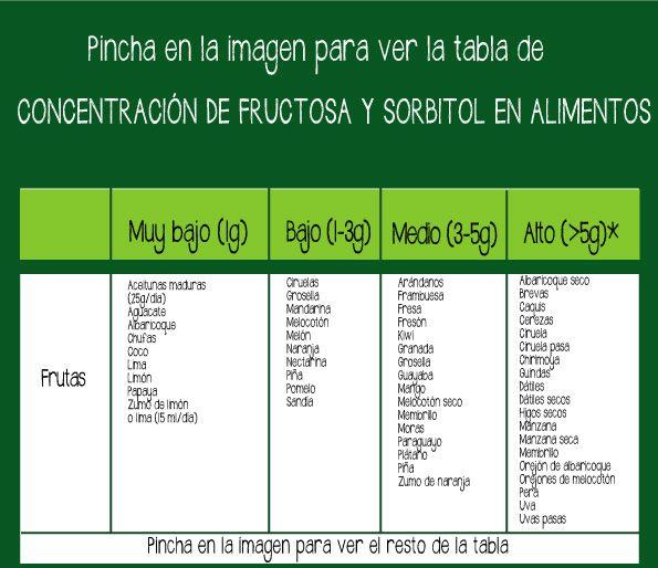 lista de alimentos prohibidos para intolerantes a la fructosa