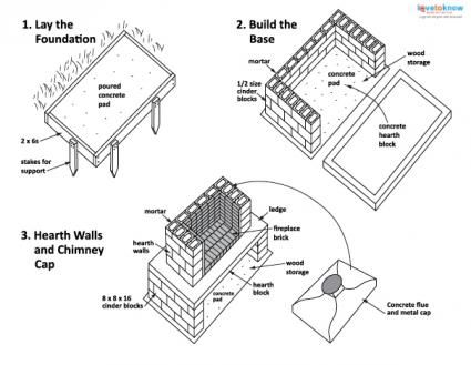 How To Build An Outdoor Fireplace Lovetoknow Outdoor Fireplace