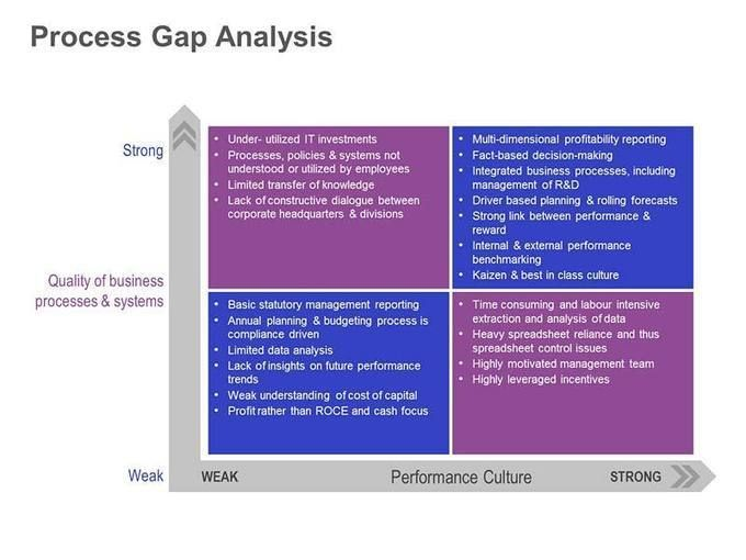 Process Gap Analysis  Concepts Visualized    Project
