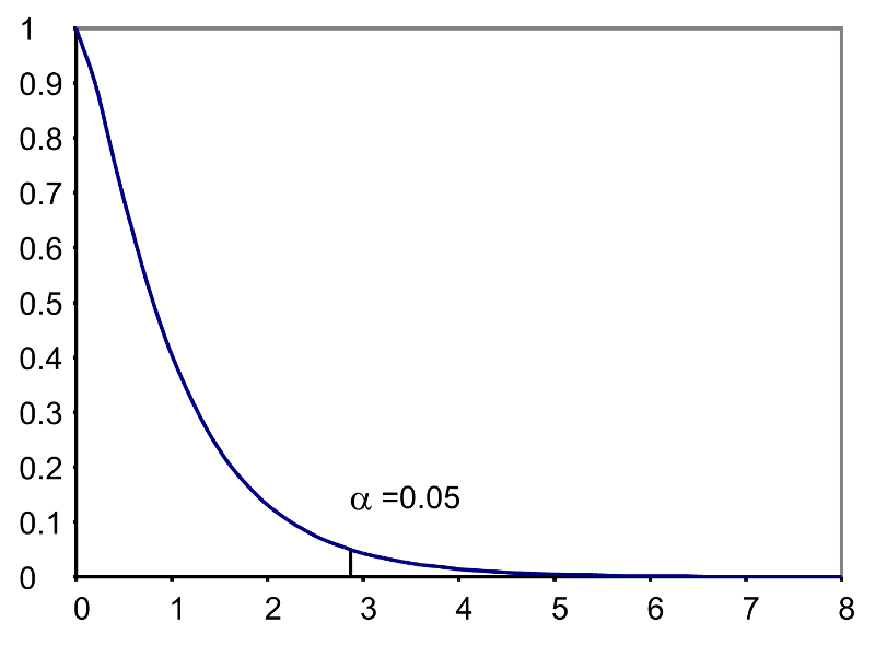 Hypothesis Testing Analysis Of Variance Anova In 2020 Anova Hypothesis Null Hypothesis