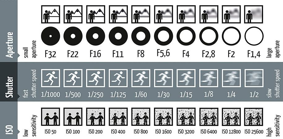Image result for manual photography cheat sheet