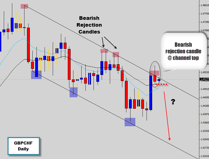 Forex price action candlestick