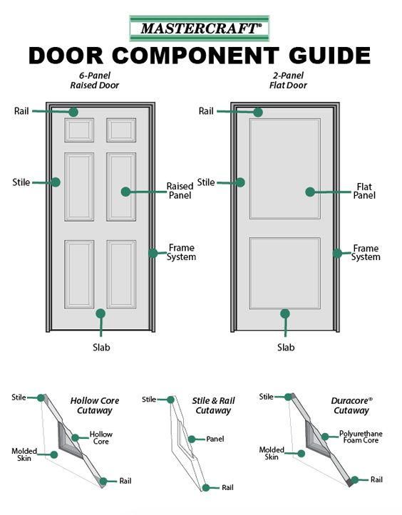 Interior Door Anatomy | Interior Doors | Pinterest ...