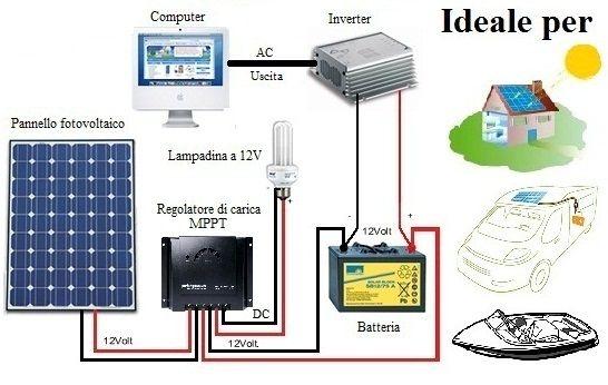 Schema Collegamento Impianto Fotovoltaico : Schema di collegamento un impianto fotovoltaico stand