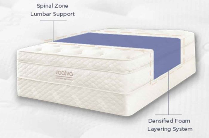Saatva Mattress Review In 2020 In Depth Unbiased Review Of Saatva