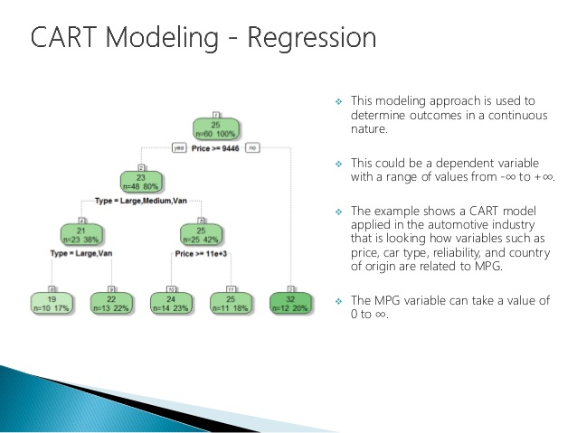 Cart Regression Decision Tree Data Science Data Nerd