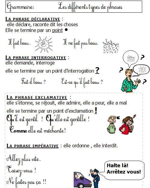 Assez Grammaire CE1 CE2 Les types de phrase leçon+production décrit  QO92