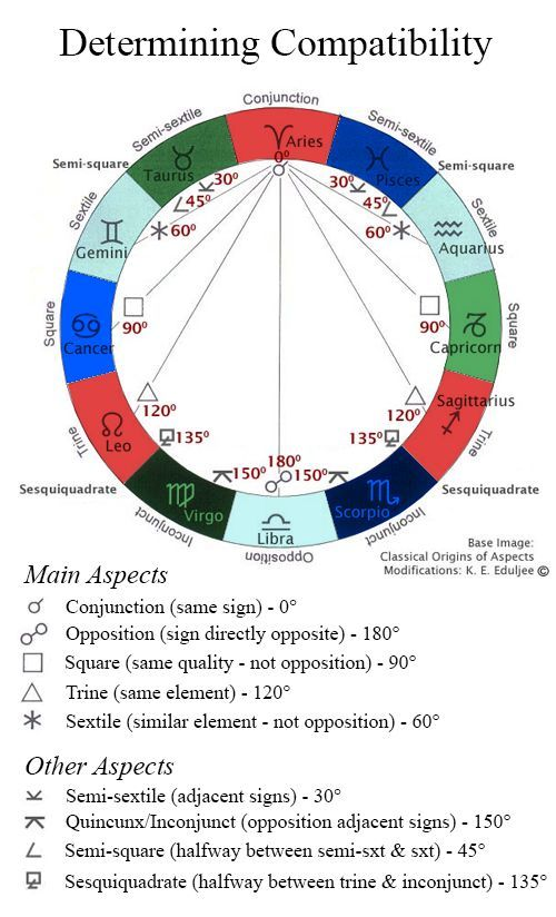 Astrology, Compatibility, Aspects, Natal Chart Wheel