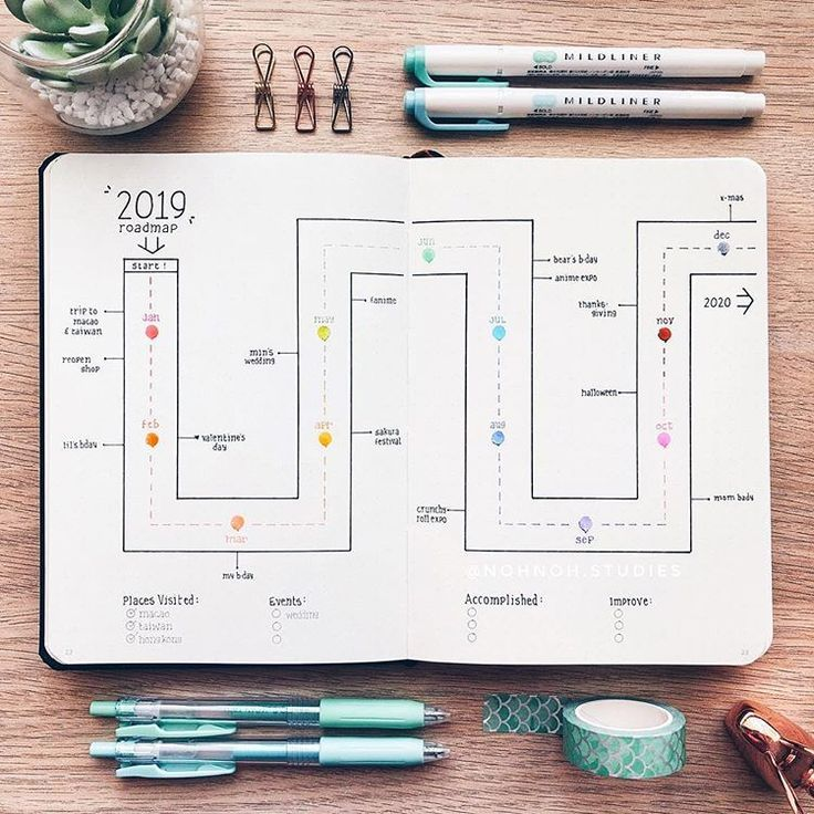 Starting my 2019 roadmap spread! This is a great way to review and track some of the major events or accomplishments that happened each… #bulletjournal #bulletjournaling #bulletjournalcommunity #bulletjournallove #bujo #bujojunkies #bujolove #bujoinspo #bookspapersandthings