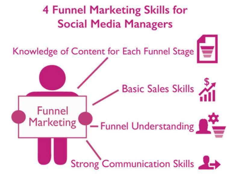 funnel-marketing(800x600) Social Media Pinterest - photo editor job description