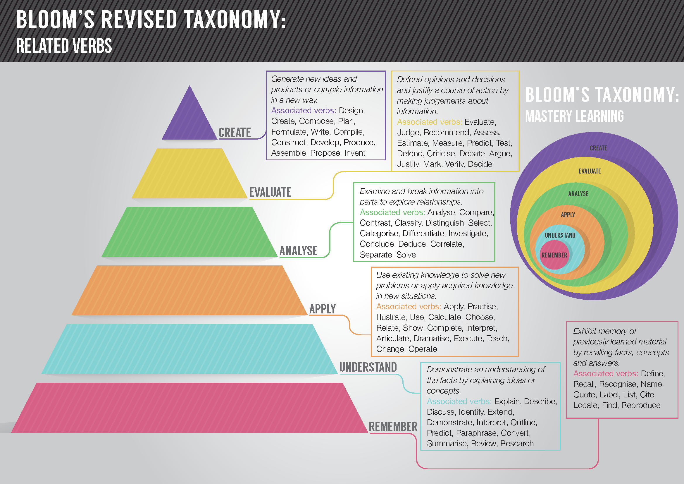 Knowledge Commons Blooms Taxonomy Getsmarter