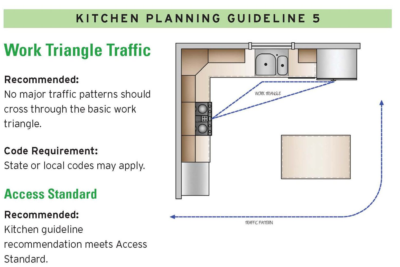 Work Triangle Traffic | Codes and Planning Guidelines | Pinterest ...