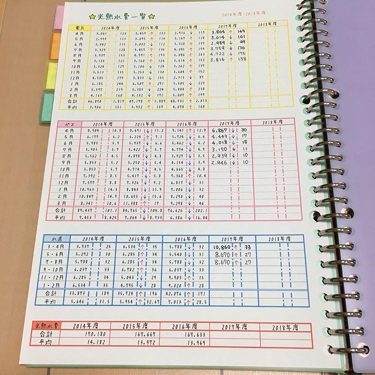 ゆき さんはinstagramを利用しています 家計簿記録