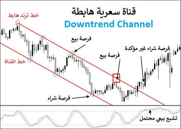 شرح القنوات السعرية في الفوركس Chart Line Chart Channel