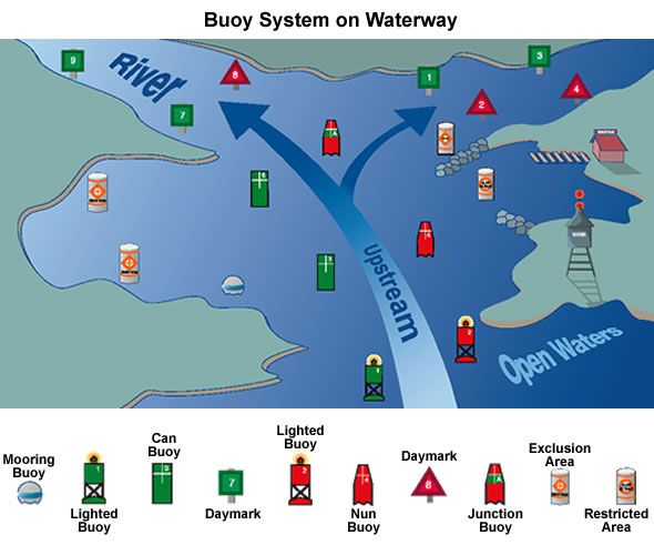 Various forms of navigational aids have been used in the shipping various forms of navigational aids have been used in the shipping word to guide ships through dangerous waters even today navigational aids are used sciox Choice Image
