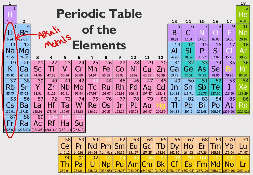 Alkali Metals metallic bonding relatively weak because there is - copy periodic table of elements quiz 1-18