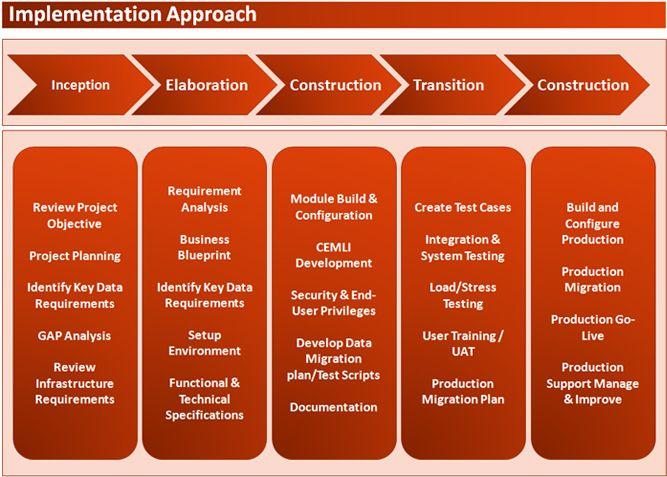 Afbeeldingsresultaat voor phases of sap implementation pman afbeeldingsresultaat voor phases of sap implementation malvernweather Images