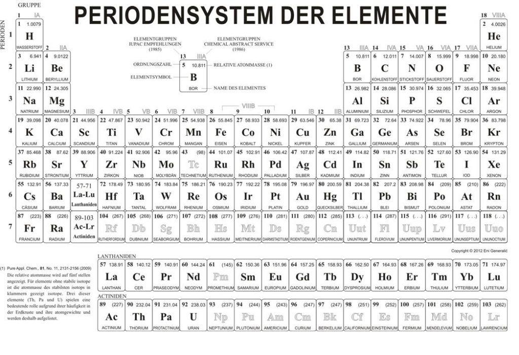 Periodensystem Pdf Ausdrucken Periodensystem Periodensystem Der