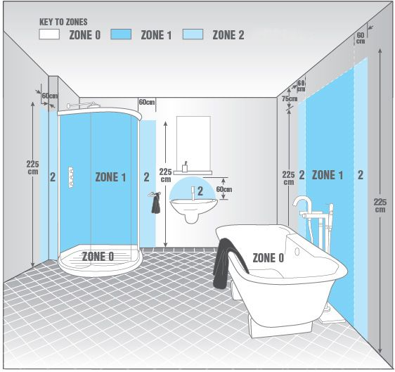 Bathroom zones what light fittings should i use flairlight tips bathroom zones what light fittings should i use mozeypictures Choice Image