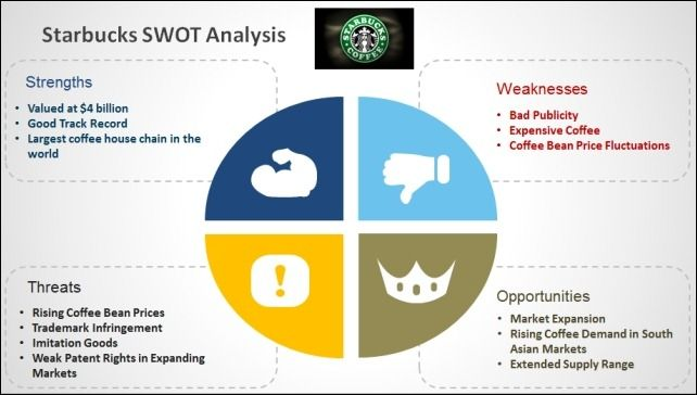 Best Swot Analysis Templates For Powerpoint Swot Analysis