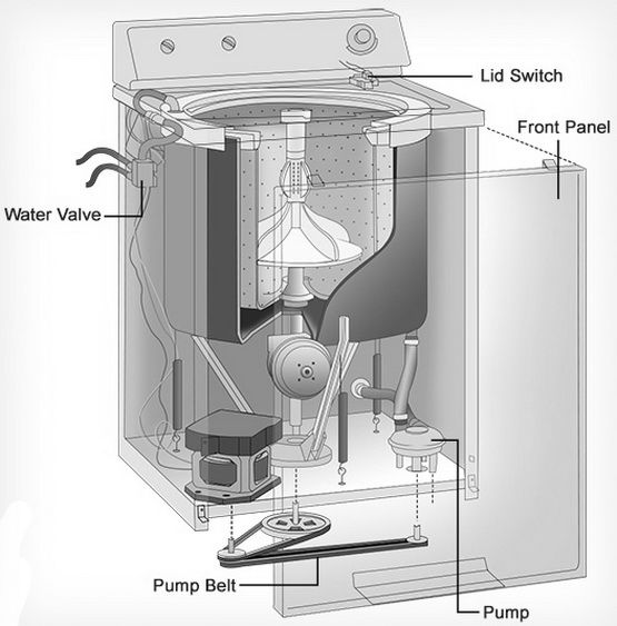Top Loading Washing Machine Parts Location Repair In