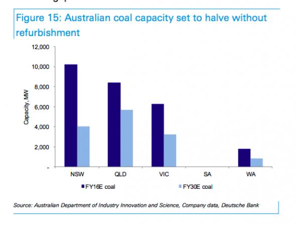 Deutsche Bank Sees South Australia At 95 Renewables By
