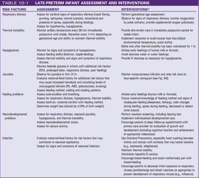 Late-Preterm Infant Assessment & Interventions | Nursing ...