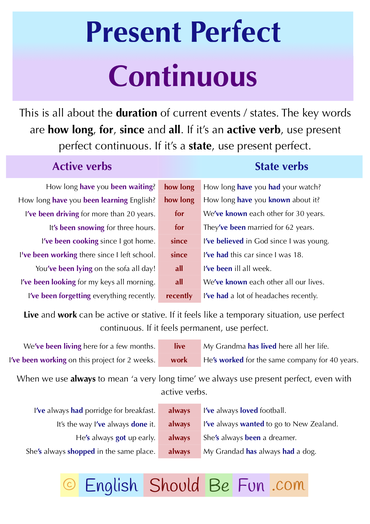 How to use the Present Perfect Continuous Aprender