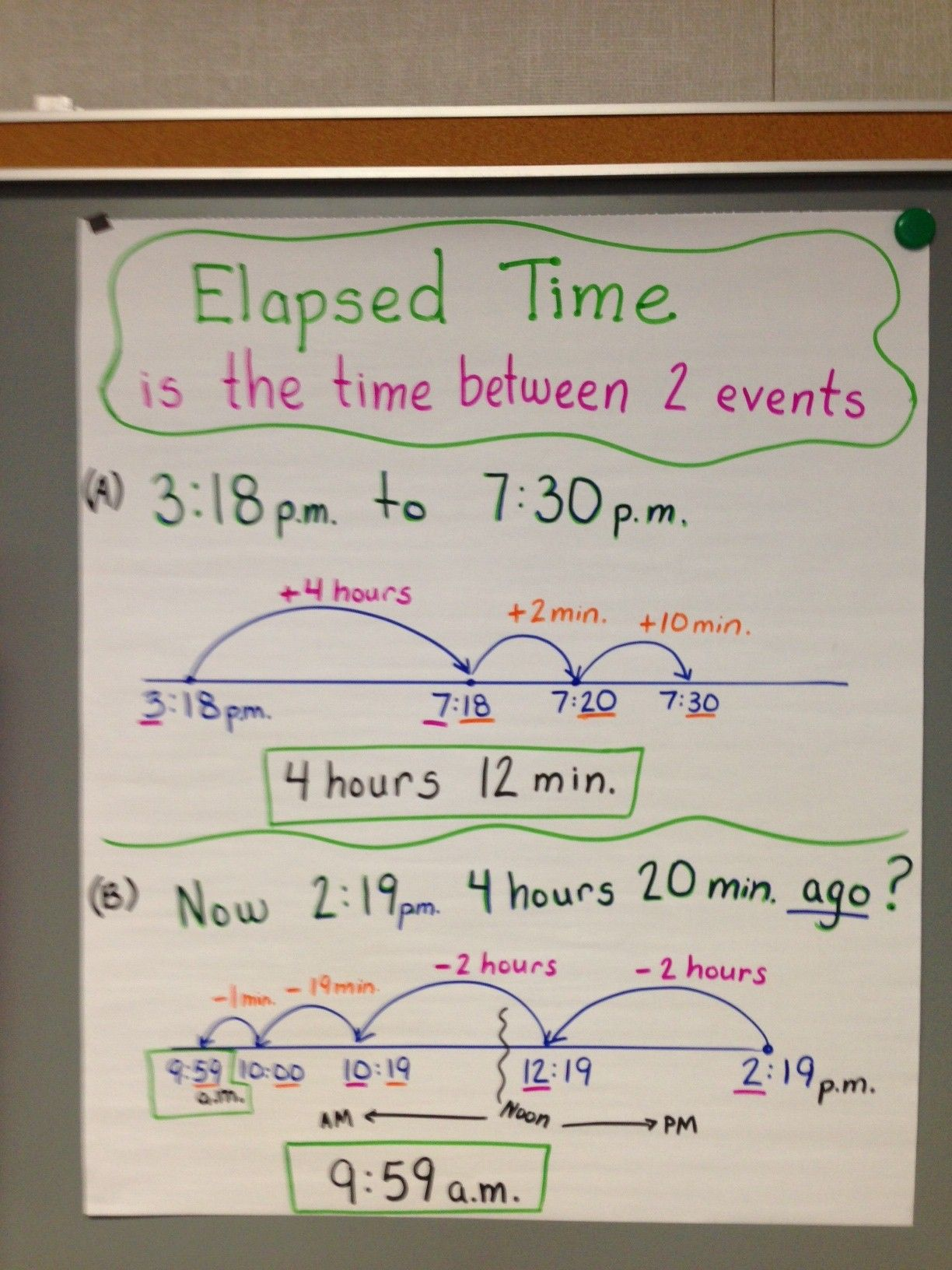 Elapsed time with open number line also math measurement concepts rh pinterest