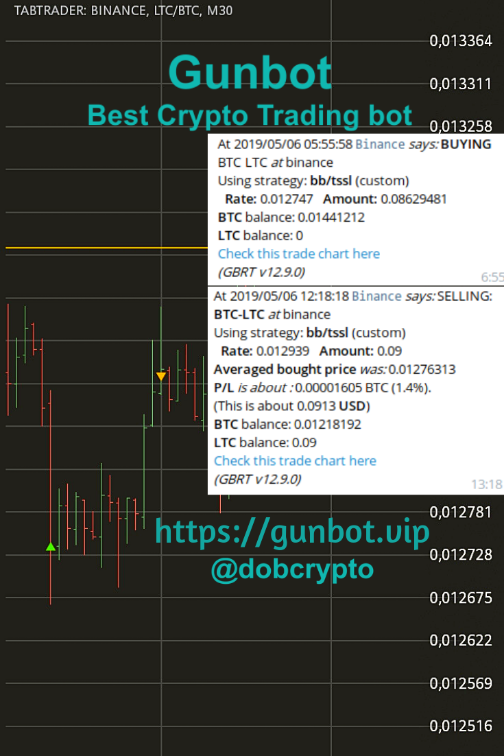 Pin By Gunbot Best Crypto Trading Bot On Crypto Trading Gunbot