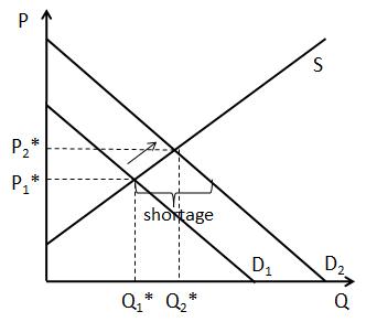 Changes In Economic Equilibrium Change Management Equilibrium Change