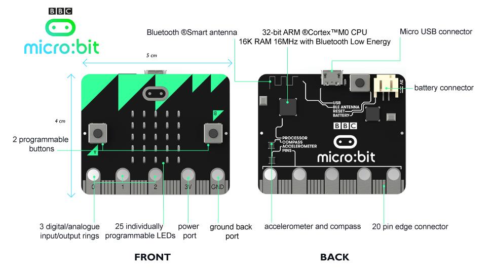 an anatomy diagram of the bbc micro bit electronics arduino bbc rh pinterest com