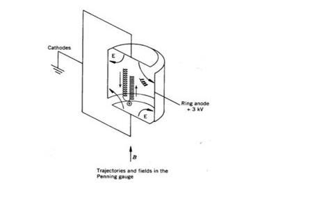 cold cathode ionization gauge vacuum gauge principle in