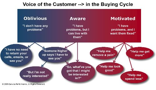 voice of the customer in the buying cycle   Social Media & Marketing ...