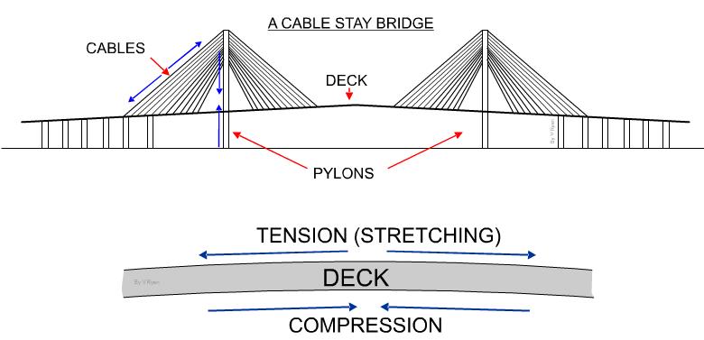 Cable Stayed Bridge Design Google Search Bridge Pinterest