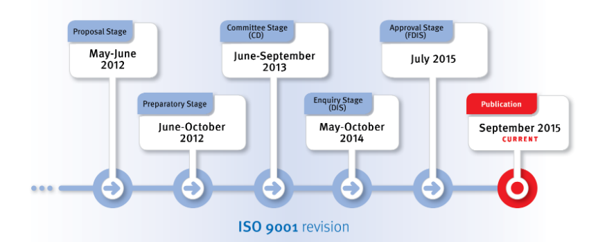 Iso 9001 Revision Iso Revision Management