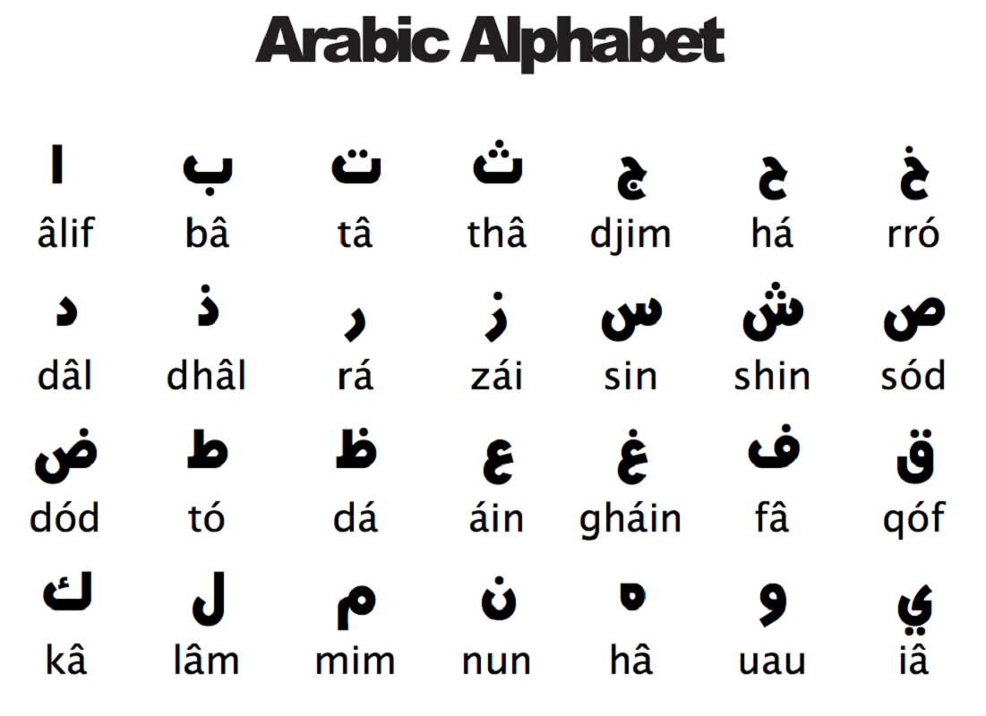 Arabic Alphabet For The Beginners Loving Printable