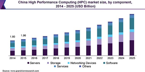 High Performance Computing Market Is Projected To Register A Healthy Cagr Of 7 2 From 2018 To 2025 Grand View Structural Analysis Cisco Systems Denver News