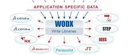 Multi-CAD Library   Read/Write, Import/Export CAD SDK