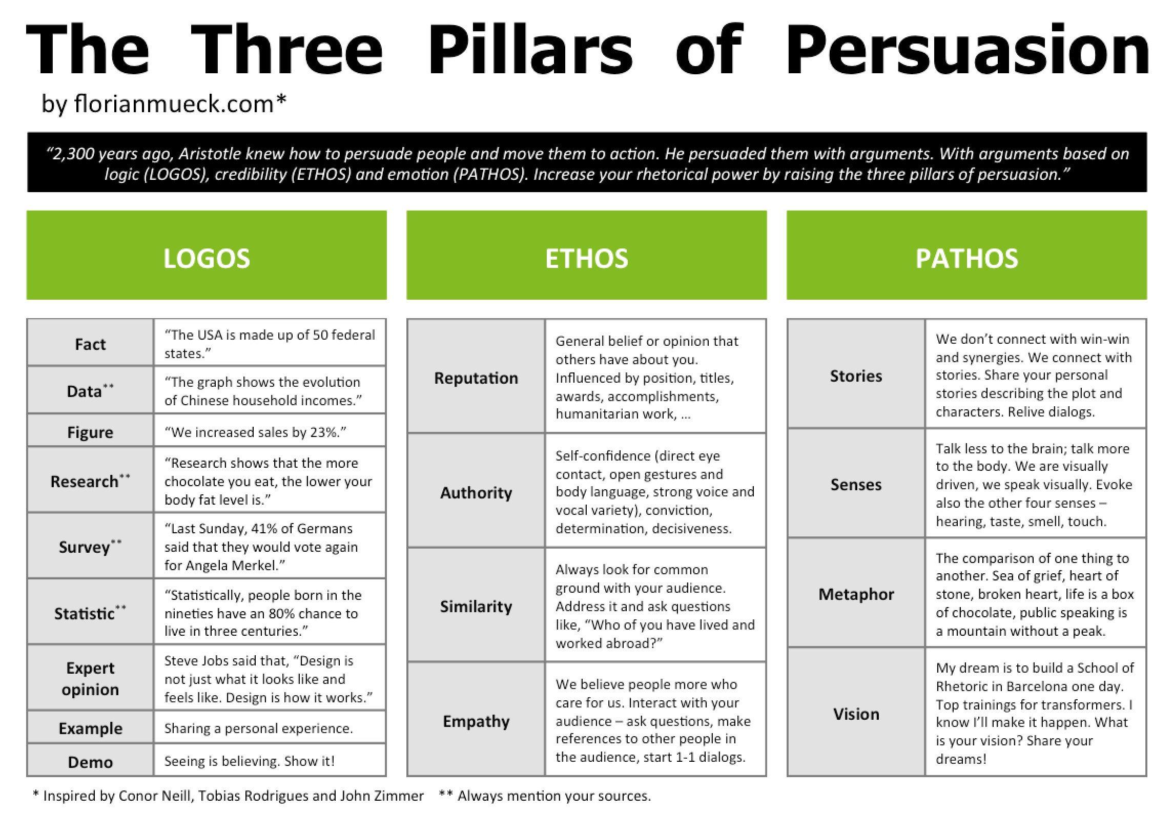 The 3 Pillars of Persuasion Ethos pathos logos