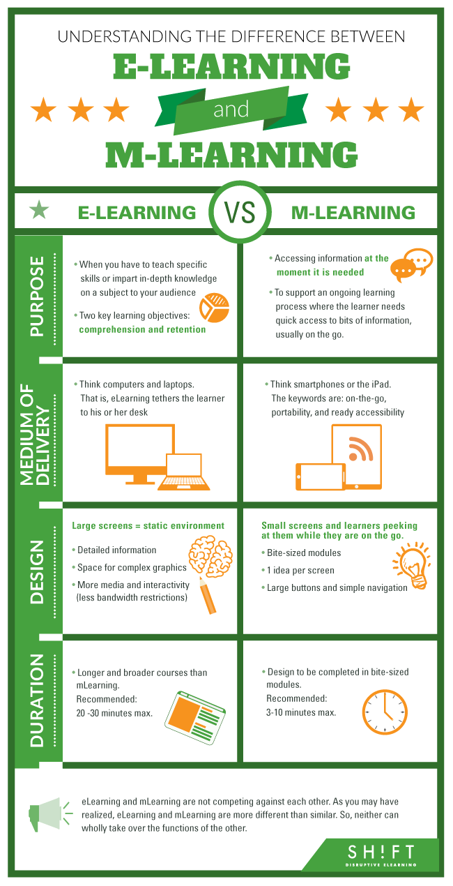Understanding The Difference Between Elearning And Mlearning Infographic Learning Technology Instructional Technology Learning Design