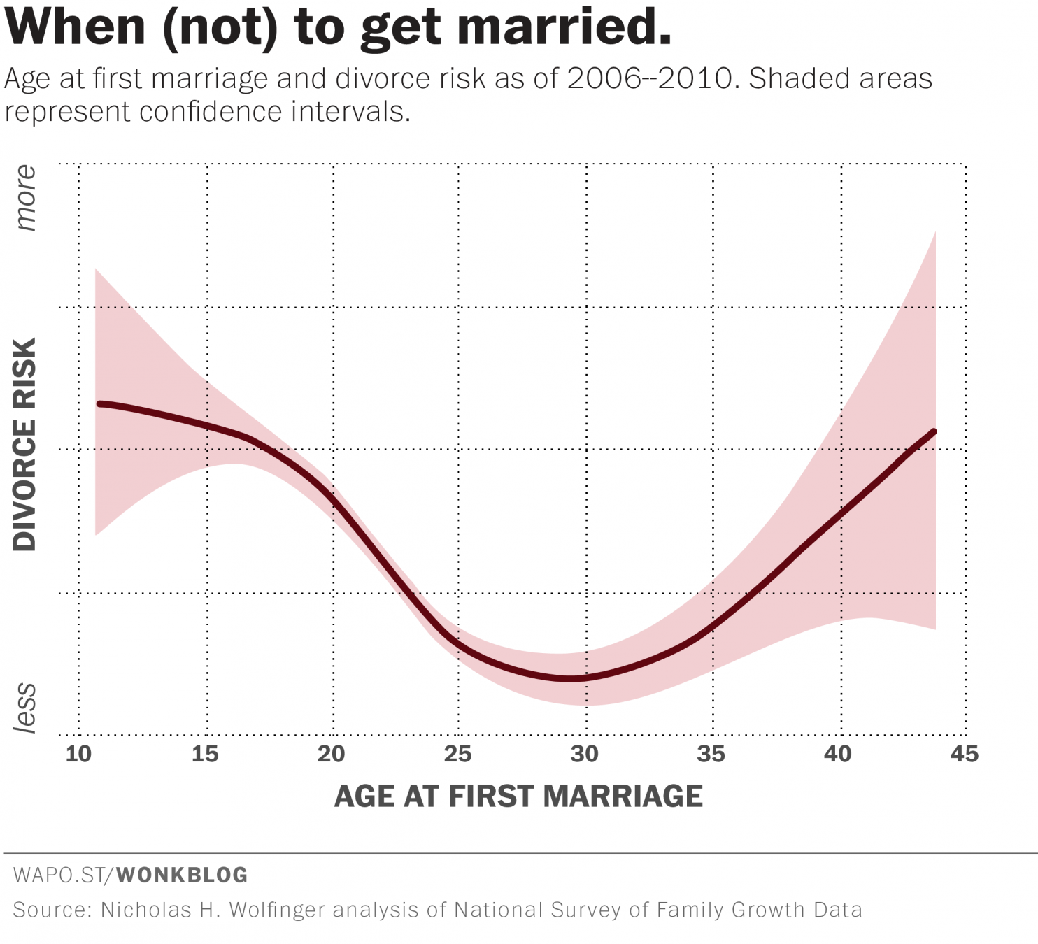 Get married age if you dont want divorce