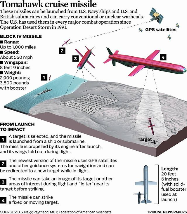 Tomahawk cruise missile infographic  I personally love