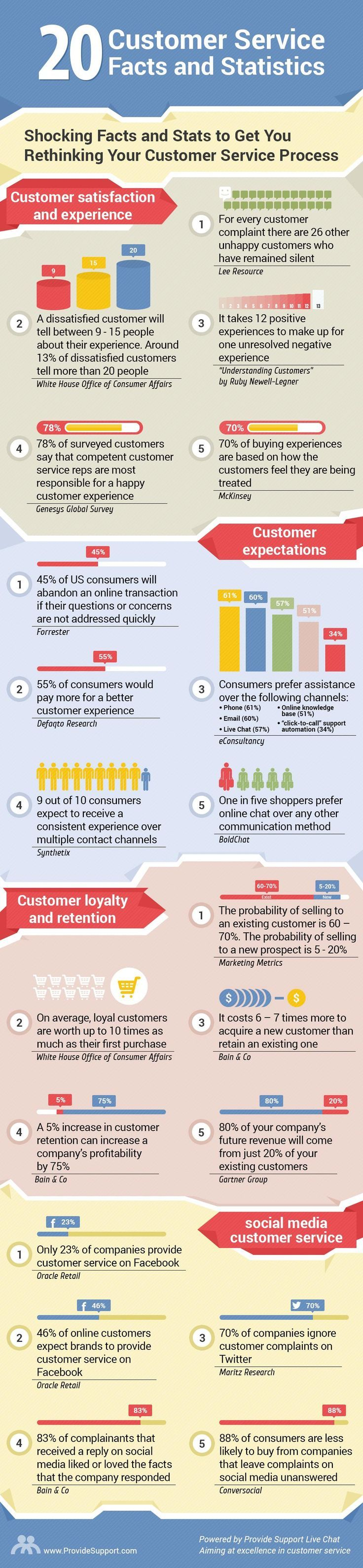 20 Shocking Customer Service Facts and Stats (Infographic
